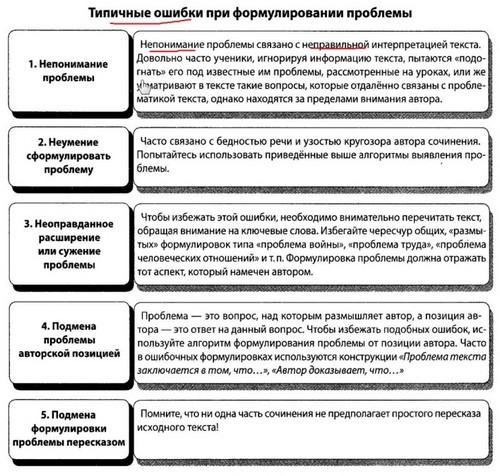 Как писать сочинение на ЕГЭ по русскому